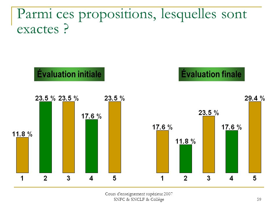 Cours d'enseignement supérieur 2007 SNFC & SNCLF & Collège 59 Parmi ces propositions, lesquelles sont exactes ? Évaluation initialeÉvaluation finale