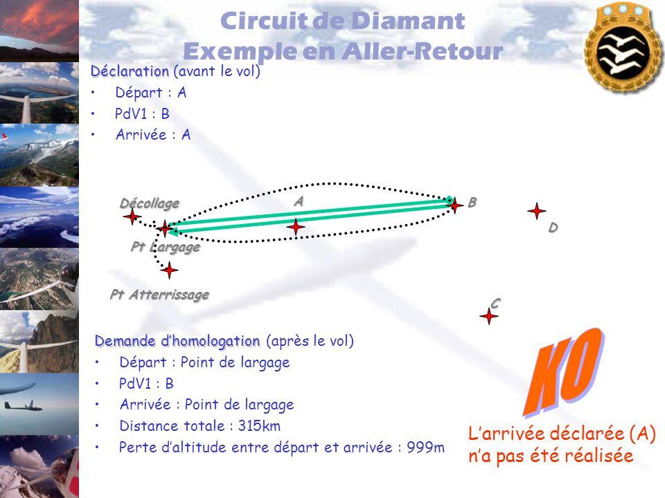 Circuit de Diamant Exemple en Aller-Retour Déclaration Déclaration (avant le vol) Départ : A PdV1 : B Arrivée : A Pt Largage Pt Atterrissage Décollage