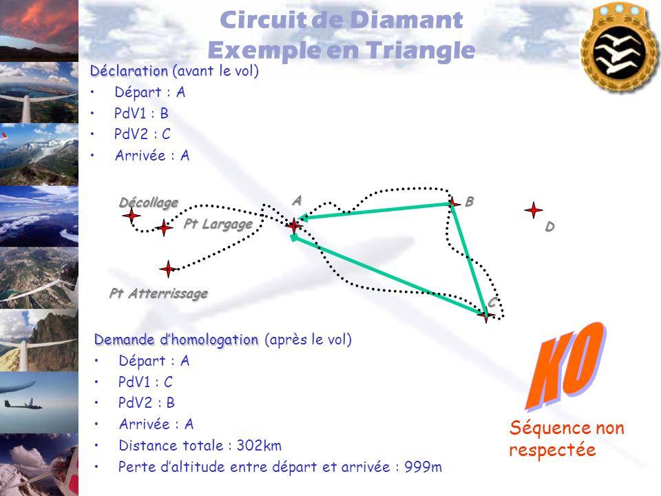 Circuit de Diamant Exemple en Triangle Déclaration Déclaration (avant le vol) Départ : A PdV1 : B PdV2 : C Arrivée : A Pt Largage Pt Atterrissage Déco