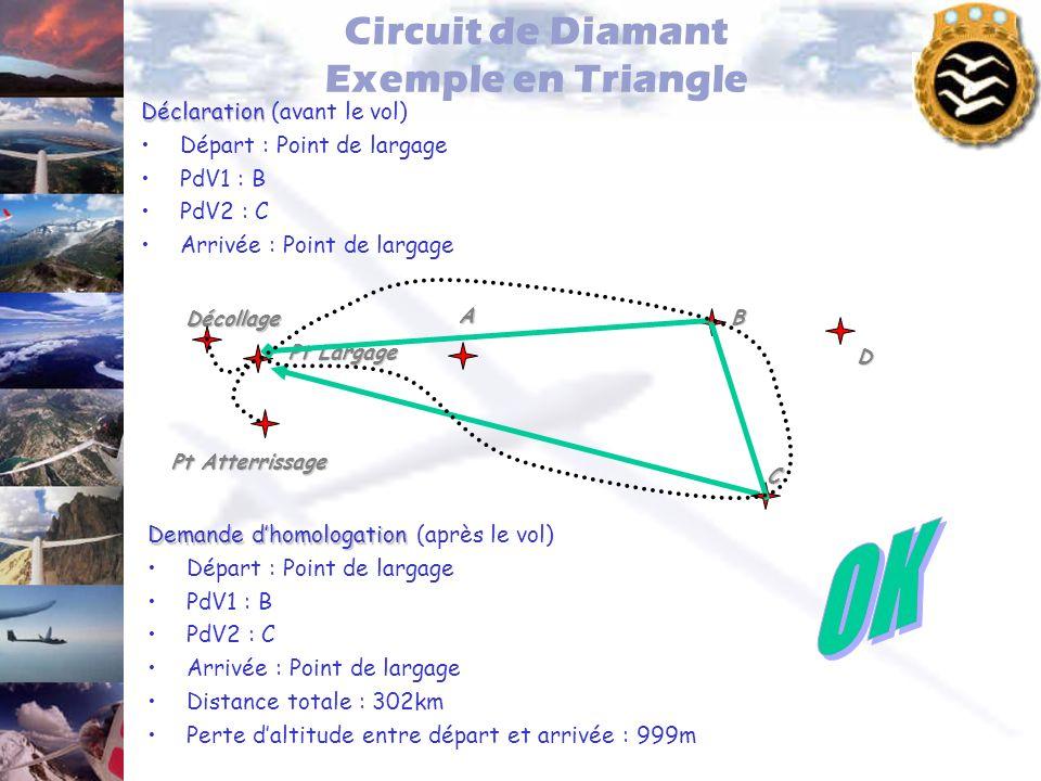 Circuit de Diamant Exemple en Triangle Déclaration Déclaration (avant le vol) Départ : Point de largage PdV1 : B PdV2 : C Arrivée : Point de largage P