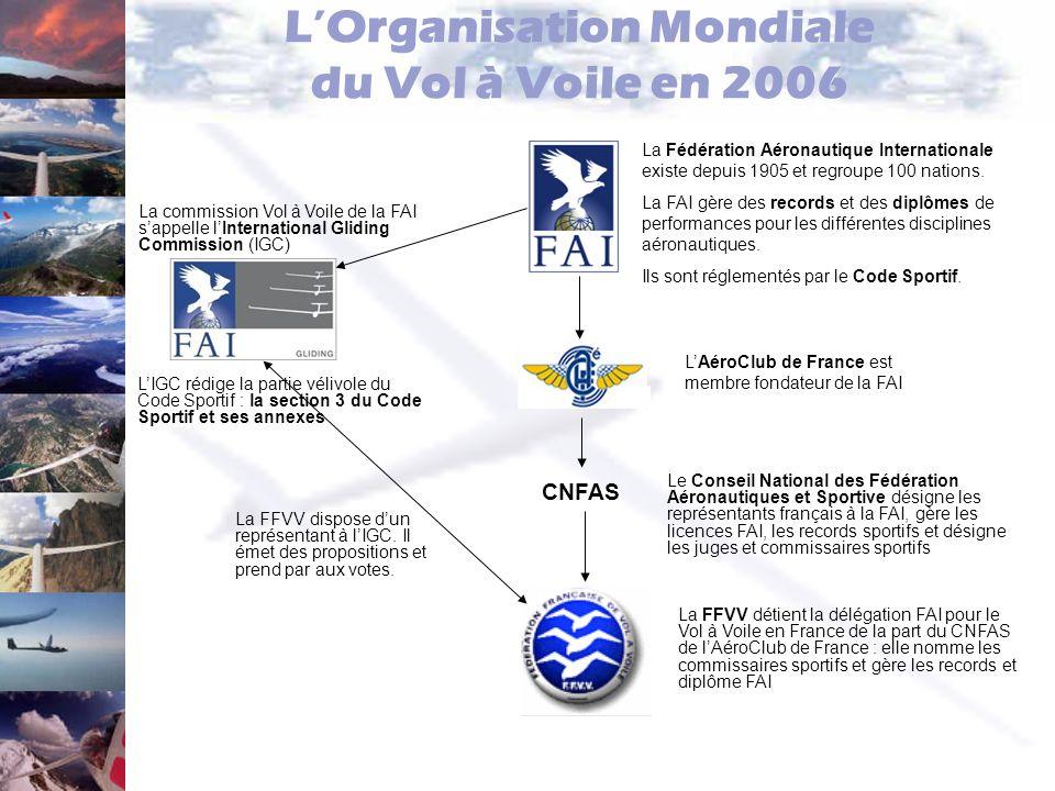 Le Code Sportif Le Code Sportif est rédigé par la FAI –http://www.fai.org/documents/#schttp://www.fai.org/documents/#sc –Il sert de tronc commun à lensemble des disciplines La Section 3 du Code Sportif (SC3) et ses annexes réglementent la pratique sportive du Vol à Voile –http://www.fai.org/gliding/documents.asphttp://www.fai.org/gliding/documents.asp –SC3 : Badges, Records et Définitions générales –Annexe A : Règlements des Championnats du Monde et continentaux –Annexe B : Exigences techniques pour les équipements de validation des vols –Annexe C : Guide du Commissaire Sportif et du Pilote La FFVV traduit en Français ces documents –CS3 : http://www.ffvv.org/notes-fede/pdf/4-0.pdfhttp://www.ffvv.org/notes-fede/pdf/4-0.pdf Traduction exacte (aucune interprétation), disponible en tant que Note Permanente 4.0 –Annexe A : http://www.ffvv.org/notes-fede/pdf/4.1.pdfhttp://www.ffvv.org/notes-fede/pdf/4.1.pdf L annexe A est traduite en français et disponible à la FFVV.