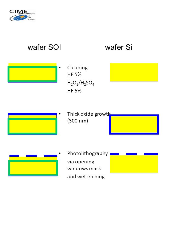 Cleaning HF 5% H 2 O 2 /H 2 SO 4 HF 5% Thick oxide growth (300 nm) Photolithography via opening windows mask and wet etching wafer SOI wafer Si
