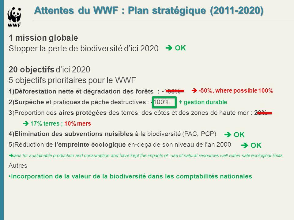 Attentes du WWF : Plan stratégique (2011-2020) 1 mission globale Stopper la perte de biodiversité dici 2020 20 objectifs dici 2020 5 objectifs priorit