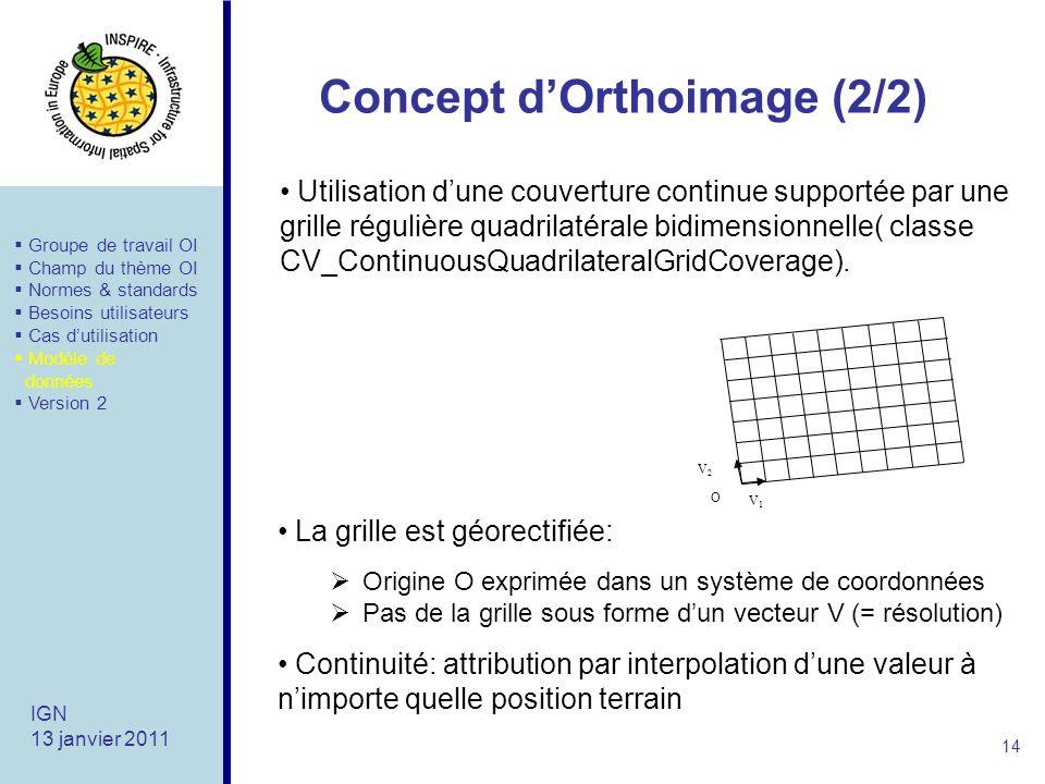 Concept dOrthoimage (2/2) 14 IGN 13 janvier 2011 Utilisation dune couverture continue supportée par une grille régulière quadrilatérale bidimensionnelle( classe CV_ContinuousQuadrilateralGridCoverage).