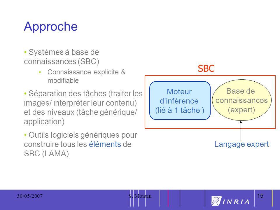 15 30/05/2007S. Moisan15 Approche Systèmes à base de connaissances (SBC) Connaissance explicite & modifiable Séparation des tâches (traiter les images