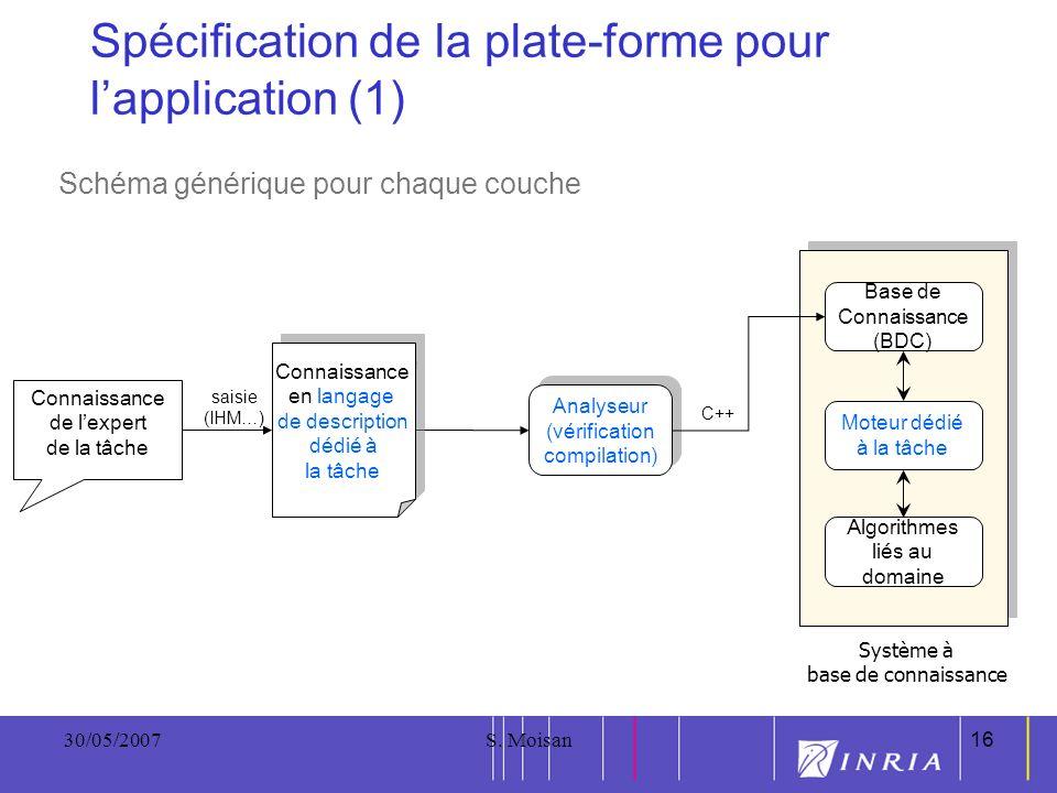 16 30/05/2007S. Moisan16 Spécification de la plate-forme pour lapplication (1) Schéma générique pour chaque couche Analyseur (vérification compilation