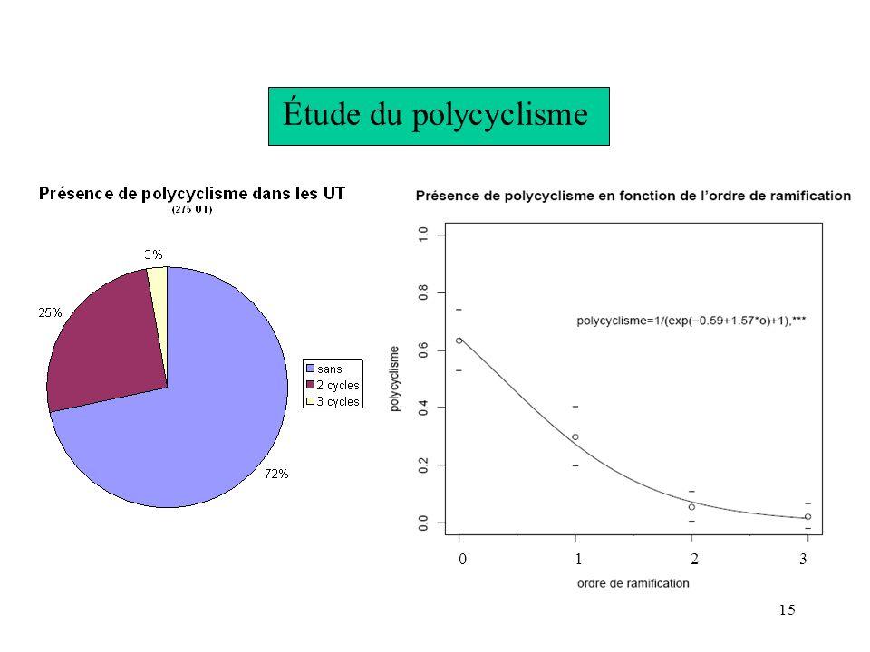 15 Étude du polycyclisme 0123