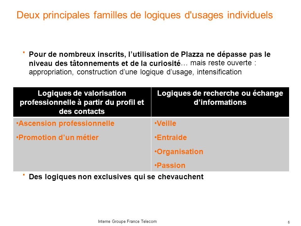 6 Interne Groupe France Telecom … mais aussi des logiques dusages collectifs Types de communauté Objectif Communicatio n orientées vers la communication (ex.