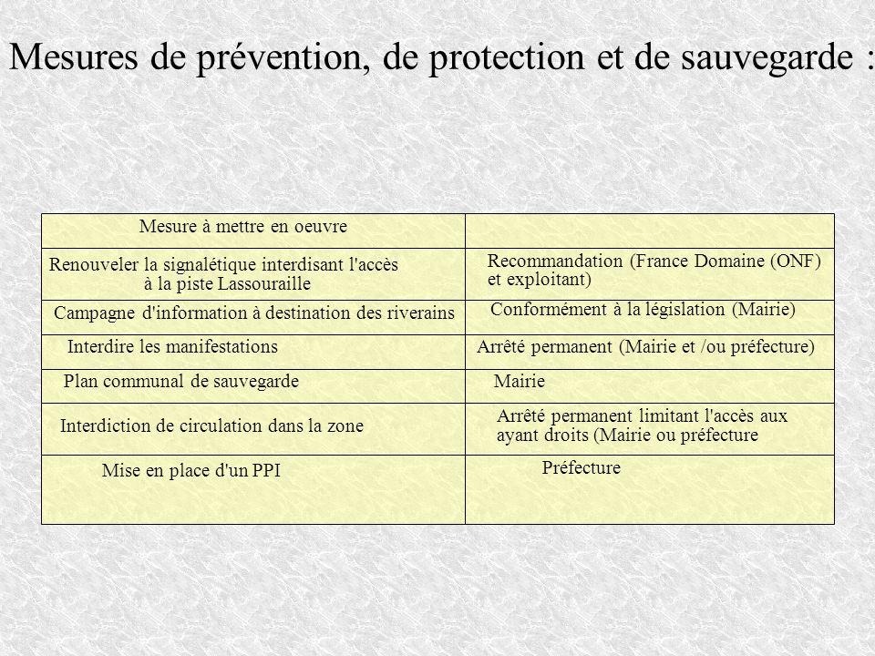 Mesures de prévention, de protection et de sauvegarde : Mesure à mettre en oeuvre Renouveler la signalétique interdisant l'accès à la piste Lassourail