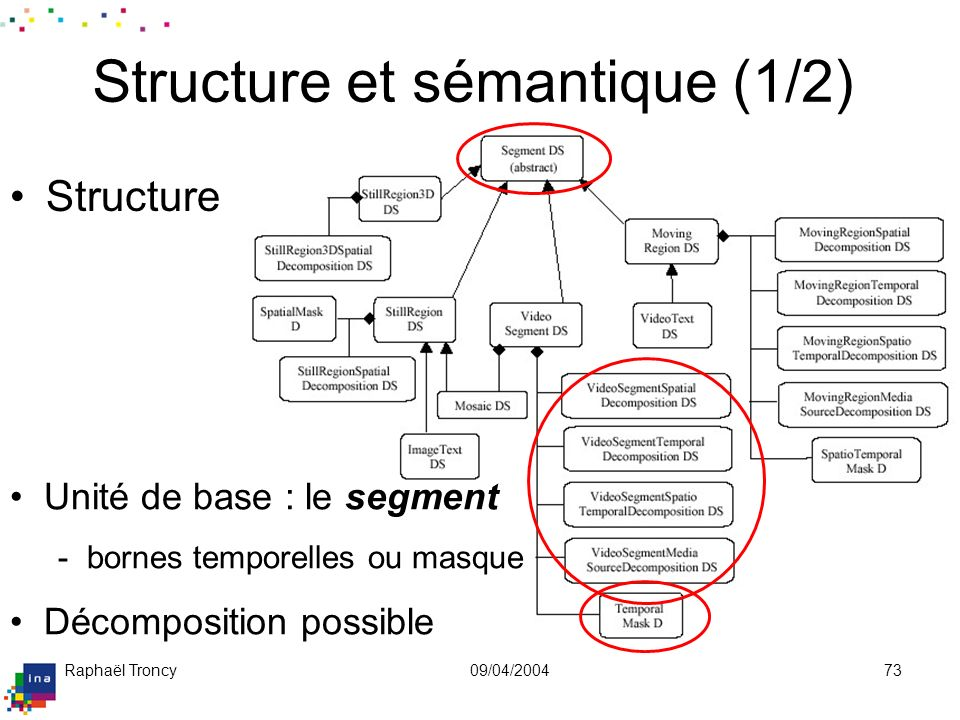Raphaël Troncy09/04/200473 Structure et sémantique (1/2) Structure Unité de base : le segment - bornes temporelles ou masque Décomposition possible