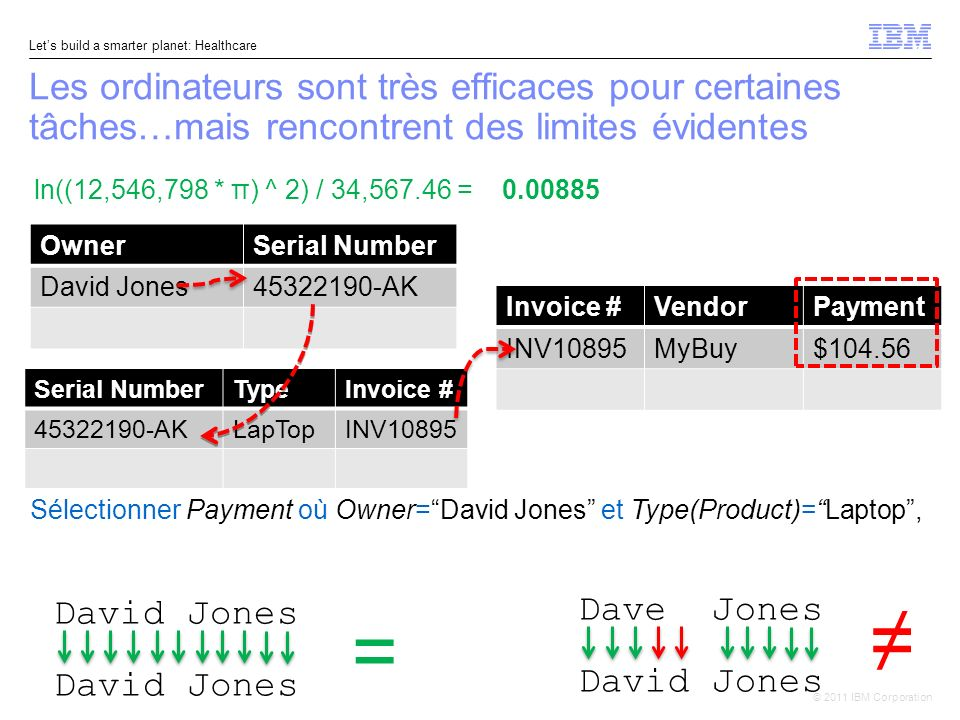 © 2011 IBM Corporation Lets build a smarter planet: Healthcare Les ordinateurs sont très efficaces pour certaines tâches…mais rencontrent des limites évidentes 3 ln((12,546,798 * π) ^ 2) / 34,567.46 = OwnerSerial Number David Jones45322190-AK Serial NumberTypeInvoice # 45322190-AKLapTopINV10895 Invoice #VendorPayment INV10895MyBuy$104.56 David Jones = 0.00885 Sélectionner Payment où Owner=David Jones et Type(Product)=Laptop, Dave Jones David Jones
