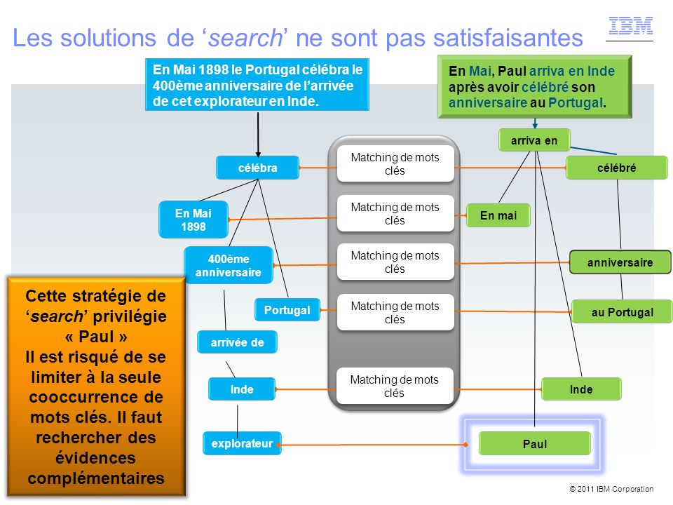 © 2011 IBM Corporation Lets build a smarter planet: Healthcare Les solutions de search ne sont pas satisfaisantes célébra Inde En Mai 1898 400ème anni