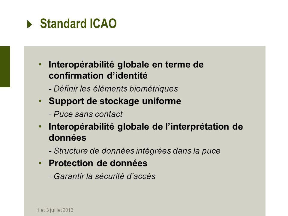Standard ICAO Interopérabilité globale en terme de confirmation didentité -Définir les éléments biométriques Support de stockage uniforme -Puce sans c