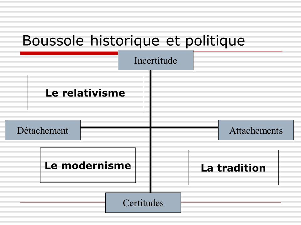 Boussole des deux niveaux Cosmopolitisme méthodologique Monadologie Incertitude Certitudes AttachementsDétachement Emergence Structure (institution) Marché
