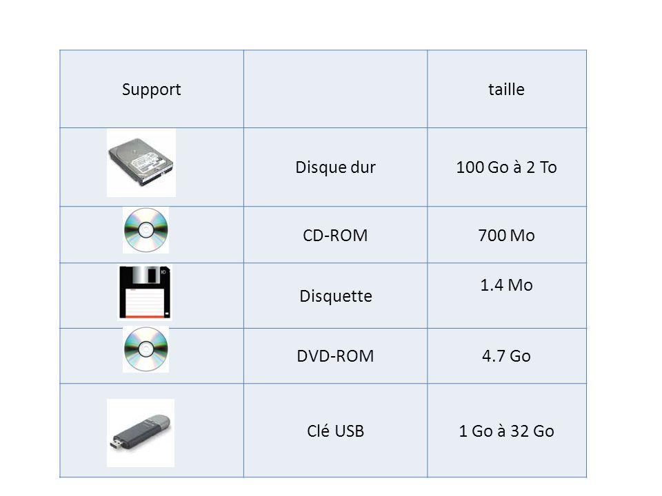 Supporttaille Disque dur100 Go à 2 To CD-ROM700 Mo Disquette 1.4 Mo DVD-ROM4.7 Go Clé USB1 Go à 32 Go