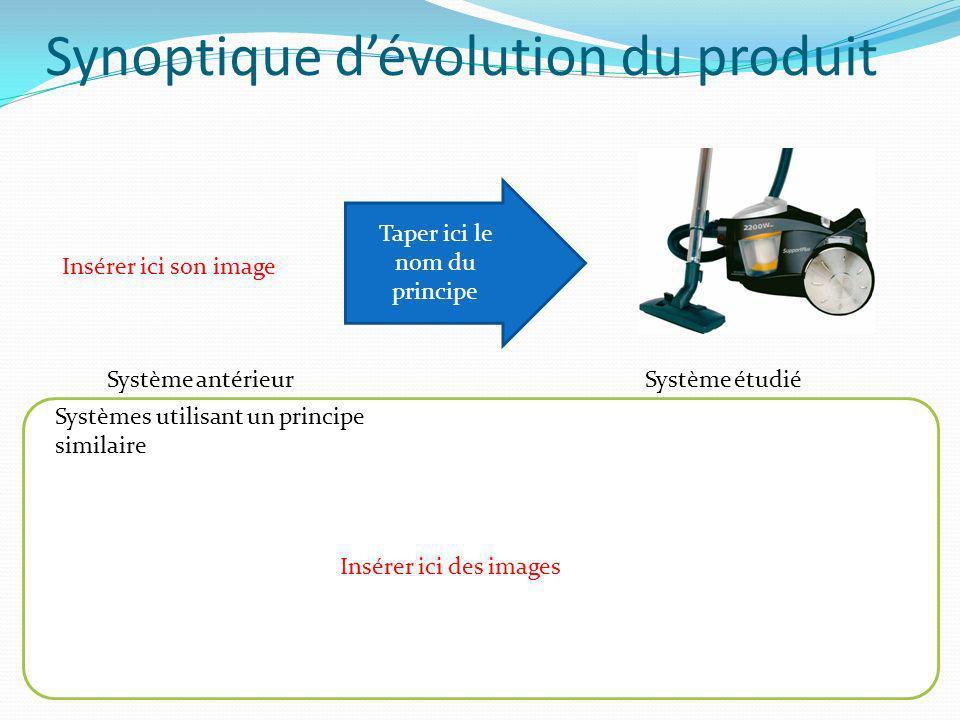 Synoptique dévolution du produit Taper ici le nom du principe Système antérieurSystème étudié Systèmes utilisant un principe similaire Insérer ici son