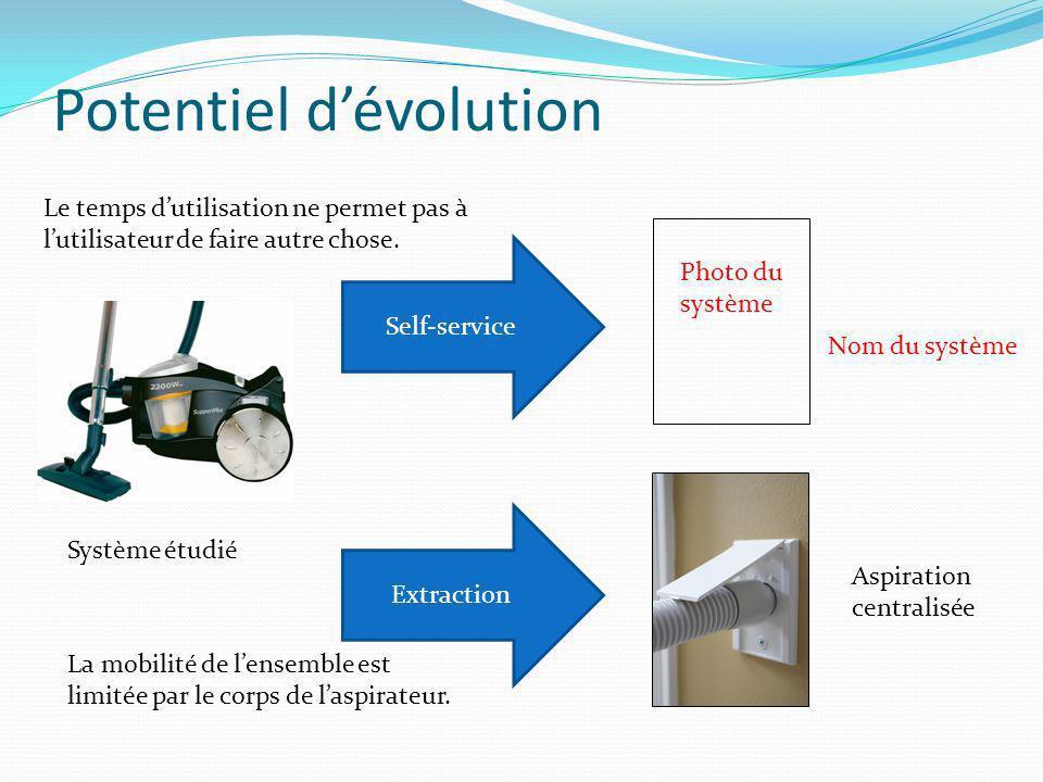 Potentiel dévolution Système étudié Self-service Nom du système Extraction Aspiration centralisée Le temps dutilisation ne permet pas à lutilisateur d