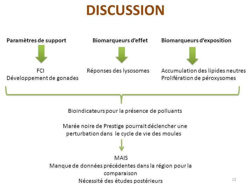 DISCUSSION Paramètres de support FCI Développement de gonades Biomarqueurs deffet Réponses des lysosomes Biomarqueurs dexposition Accumulation des lip