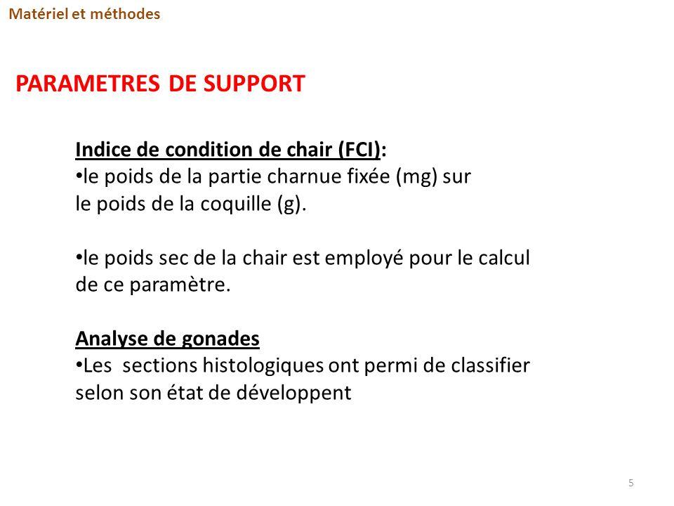 PARAMETRES DE SUPPORT Indice de condition de chair (FCI): le poids de la partie charnue fixée (mg) sur le poids de la coquille (g). le poids sec de la