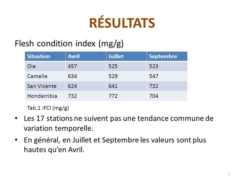 RÉSULTATS Flesh condition index (mg/g) Les 17 stations ne suivent pas une tendance commune de variation temporelle. En général, en Juillet et Septembr