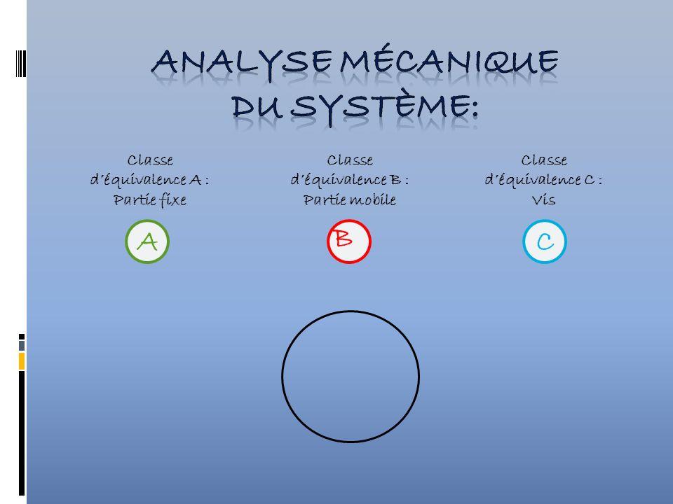 Classe déquivalence A : Partie fixe Classe déquivalence B : Partie mobile Classe déquivalence C : Vis A B C