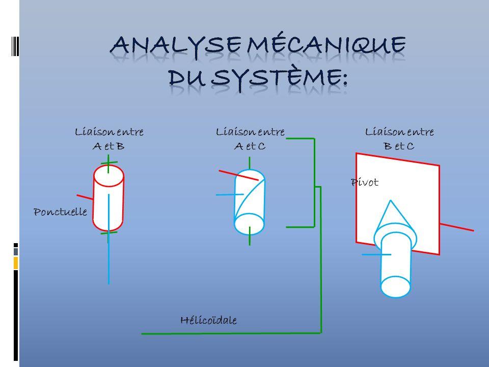 Liaison entre A et C Liaison entre A et B Liaison entre B et C Pivot Hélicoïdale Ponctuelle
