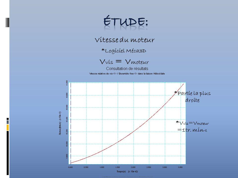 Vitesse du moteur *Logiciel Méca3D V vis = V moteur *Partie la plus droite *V vis =V moteur =1tr.
