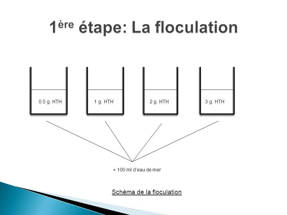 0.5 g. HTH 1 g. HTH 2 g. HTH 3 g. HTH + 100 ml deau de mer Schéma de la floculation Schéma de la floculation