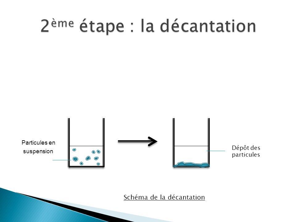 Particules en suspension Schéma de la décantation Dépôt des particules Schéma de la décantation
