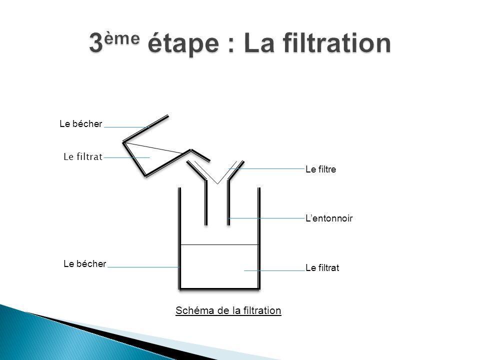 Le filtre Lentonnoir Le filtrat Le bécher Le filtrat Le bécher Schéma de la filtration