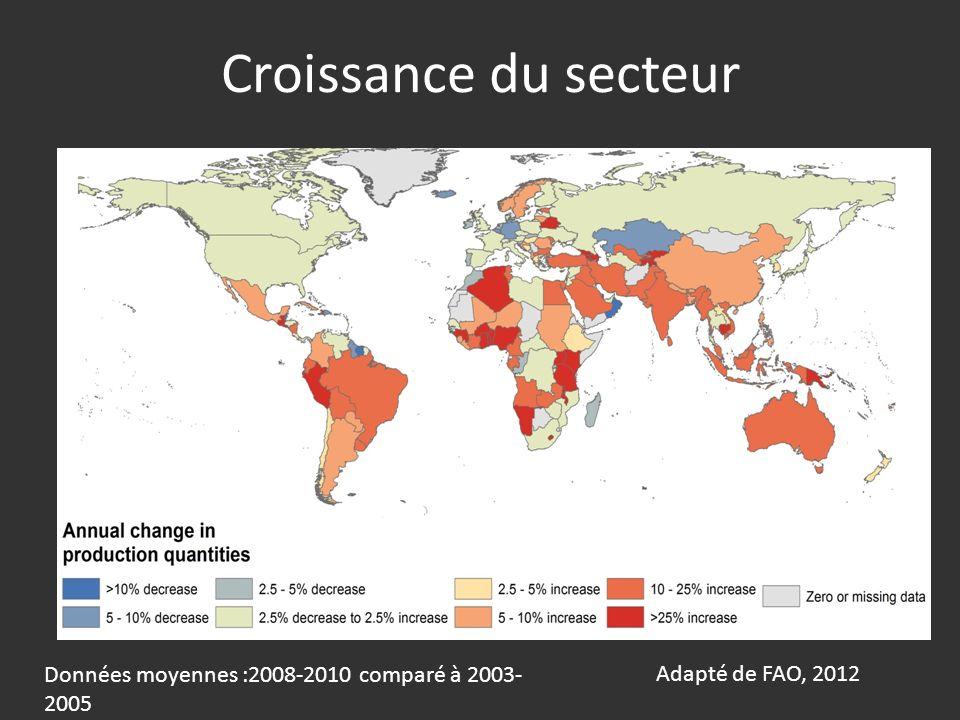Croissance du secteur Adapté de FAO, 2012 Données moyennes :2008-2010 comparé à 2003- 2005