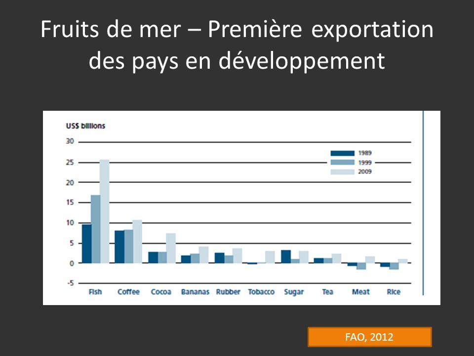 Fruits de mer – Première exportation des pays en développement FAO, 2012