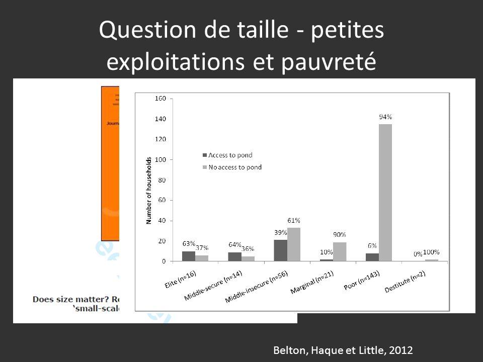 Question de taille - petites exploitations et pauvreté Belton, Haque et Little, 2012