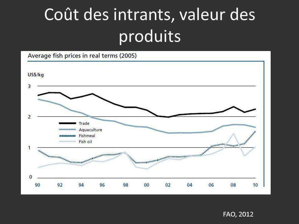 Coût des intrants, valeur des produits FAO, 2012