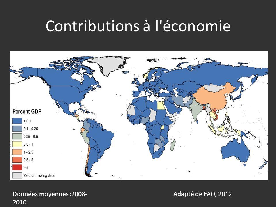 Contributions à l économie Adapté de FAO, 2012Données moyennes :2008- 2010