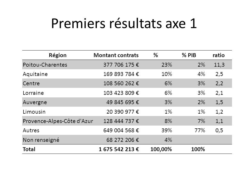 Premiers résultats axe 1 RégionMontant contrats% PIBratio Poitou-Charentes 377 706 175 23%2% 11,3 Aquitaine 169 893 784 10%4% 2,5 Centre 108 560 262 6