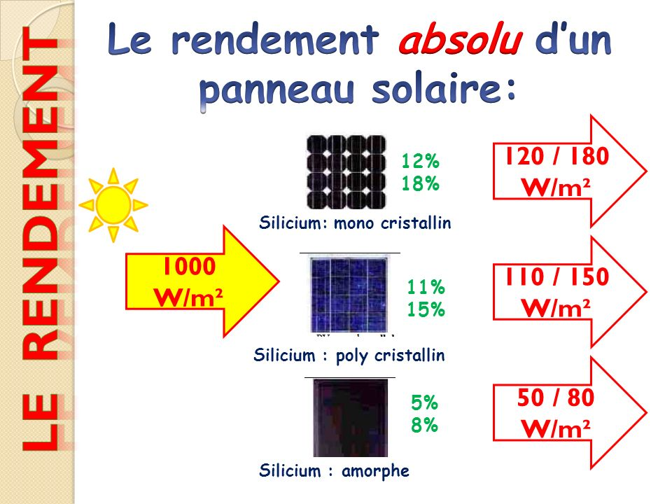 1000 W/m² 120 / 180 W/m² 110 / 150 W/m² 50 / 80 W/m² Silicium: mono cristallin Silicium : poly cristallin Silicium : amorphe 12% 18% 11% 15% 5% 8%