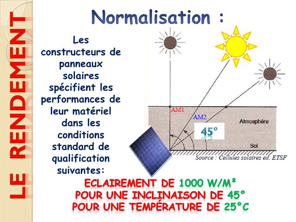 Les constructeurs de panneaux solaires spécifient les performances de leur matériel dans les conditions standard de qualification suivantes: