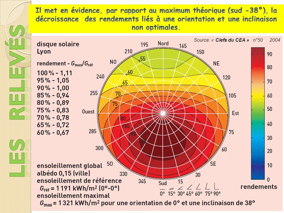 Source: « Clefs du CEA » n°50 2004