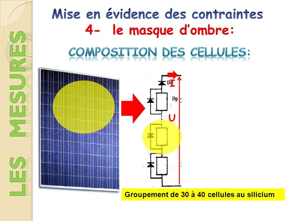 Dans certaines conditions déclairement non uniforme, une cellule du groupement série peut être soumise à la tension des autre cellules, et ainsi fonctionner en récepteur, en dissipant une puissance thermique importante qui peut la détruire: I Pour éviter cela, on dispose dune diode Dp (by pass) en parallèle.