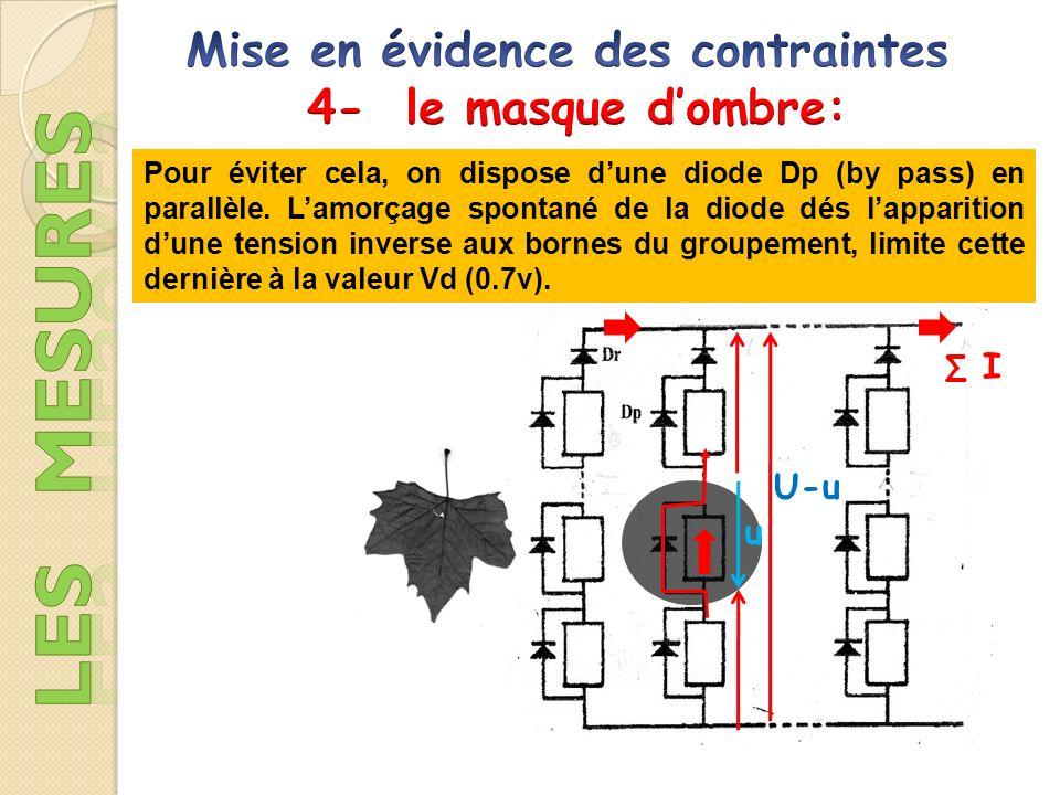 22 V 1.9 A 25°C 0 Icc 15 V La caractéristique électrique globale courant / tension dun générateur photovoltïque se déduit donc de la combinaison des caractéristiques du nombre de cellules en série et en parallèle.