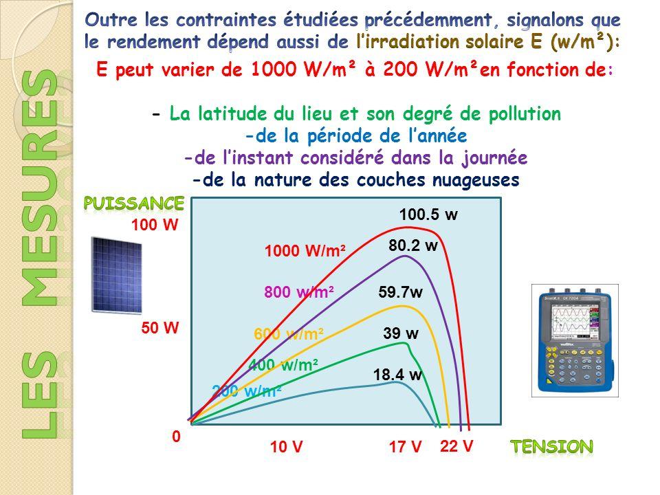 22 V 17 V10 V 200 w/m² 400 w/m² 600 w/m² 800 w/m² 1000 W/m² 0 E peut varier de 1000 W/m² à 200 W/m²en fonction de: - La latitude du lieu et son degré