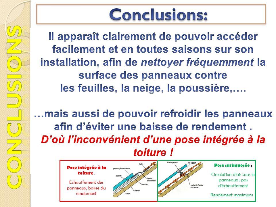 Pose surimposée : Circulation dair sous les panneaux : pas déchauffement Rendement maximum ! Pose intégrée à la toiture : Echauffement des panneaux, b