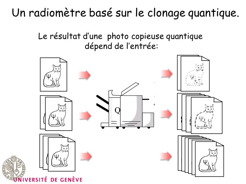 Un radiomètre basé sur le clonage quantique. Le résultat dune photo copieuse quantique dépend de lentrée: Q Ψ Ψ Ψ Ψ Ψ Ψ