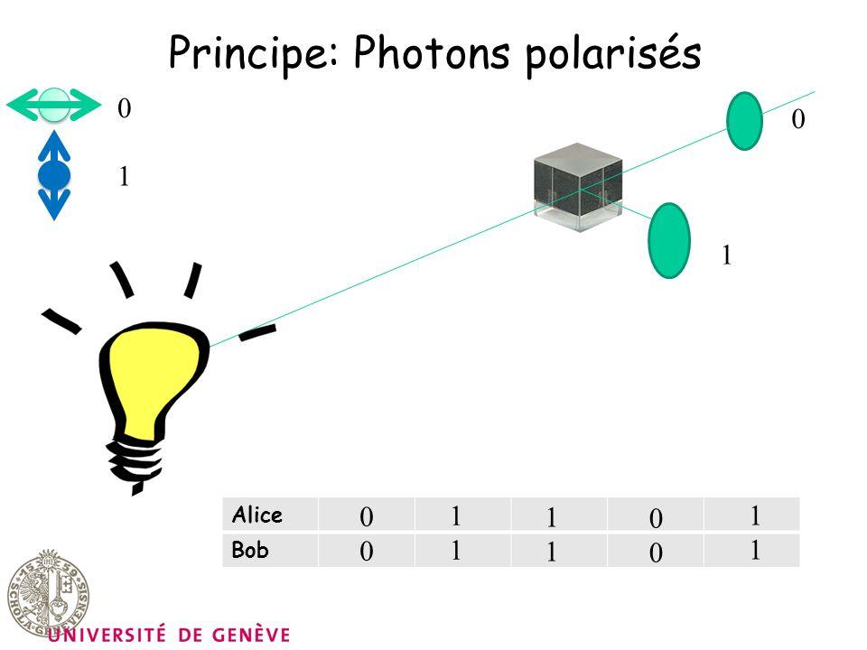Principe: Photons polarisés 0 0 1 1 Alice Bob 0000 1111 1111 0000 1111