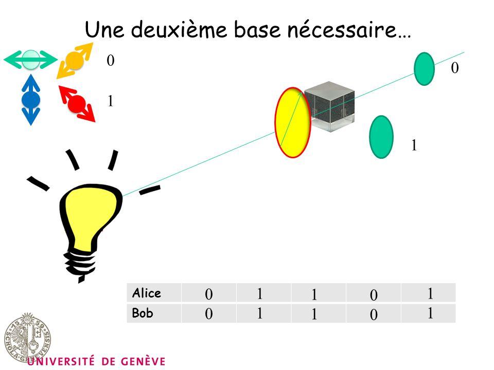 Une deuxième base nécessaire… 0 0 1 1 Alice Bob 0000 1111 1111 0000 1111