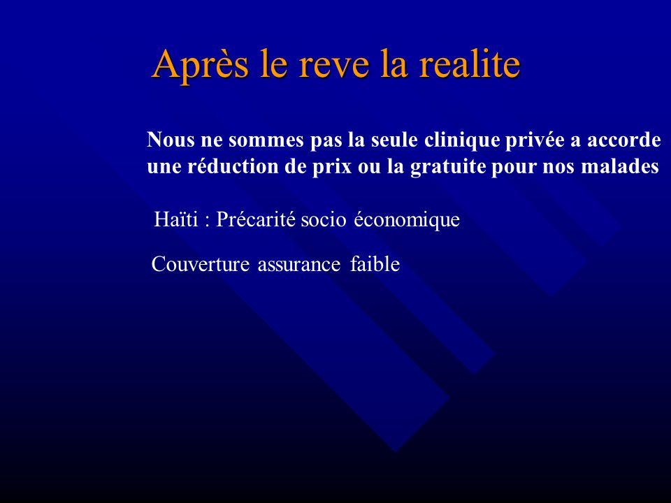 Après le reve la realite Haïti : Précarité socio économique Couverture assurance faible Pratique prive : risque financier élevé …critere d eligibibili