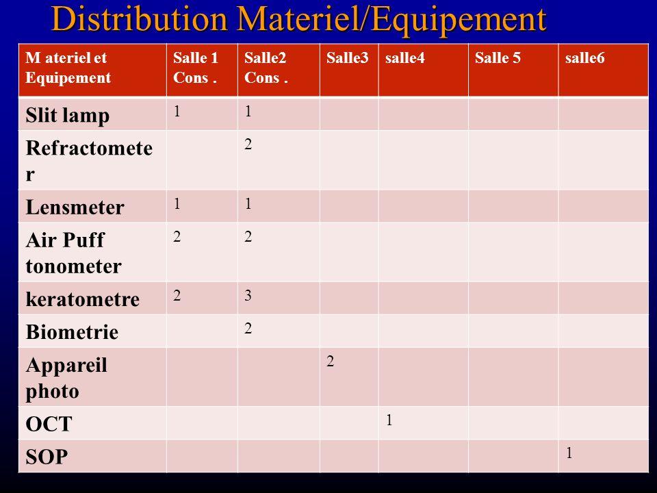 Distribution Materiel/Equipement M ateriel et Equipement Salle 1 Cons. Salle2 Cons. Salle3salle4Salle 5salle6 Slit lamp 11 Refractomete r 2 Lensmeter