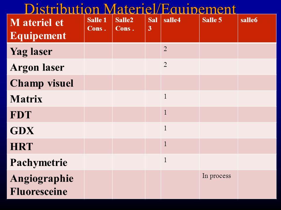 Distribution Materiel/Equipement M ateriel et Equipement Salle 1 Cons. Salle2 Cons. Sal 3 salle4Salle 5salle6 Yag laser 2 Argon laser 2 Champ visuel M