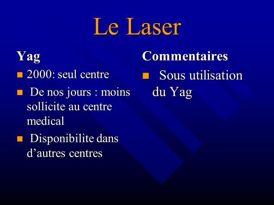 Le Laser Yag 2000: seul centre De nos jours : moins sollicite au centre medical Disponibilite dans dautres centres Commentaires Sous utilisation du Ya